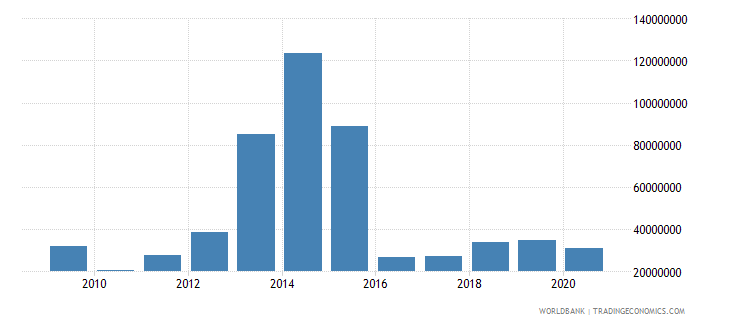 moldova net bilateral aid flows from dac donors united states us dollar wb data