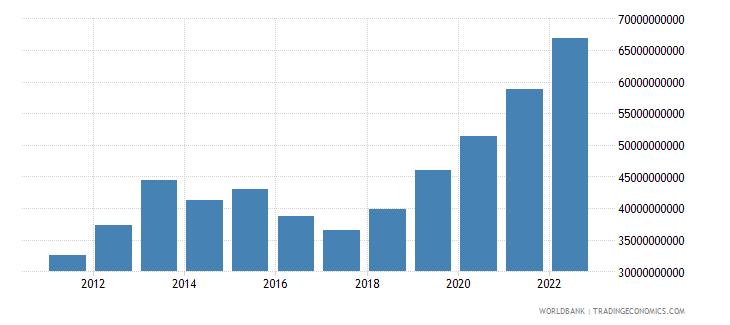 moldova net domestic credit current lcu wb data