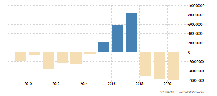 moldova net financial flows bilateral nfl us dollar wb data