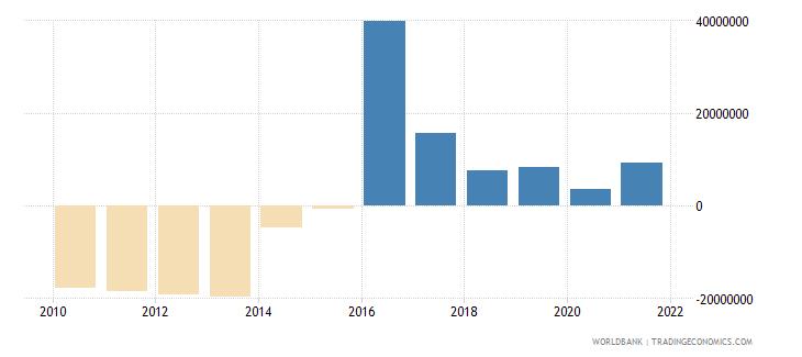 moldova net financial flows ibrd nfl us dollar wb data