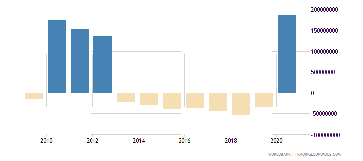 moldova net financial flows imf nonconcessional nfl us dollar wb data