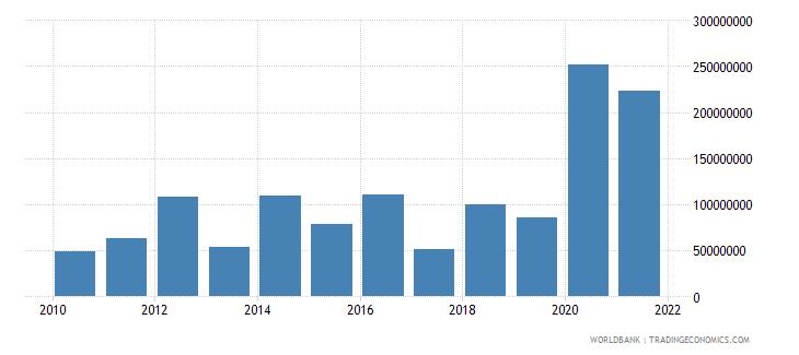 moldova net financial flows multilateral nfl us dollar wb data