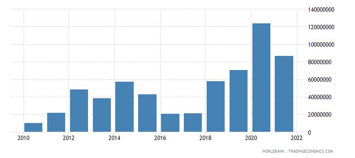 moldova net financial flows others nfl us dollar wb data