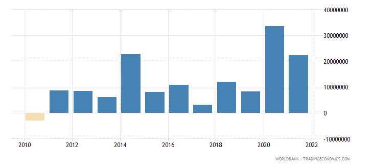moldova net financial flows rdb nonconcessional nfl us dollar wb data
