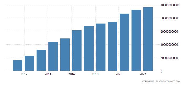moldova net foreign assets current lcu wb data