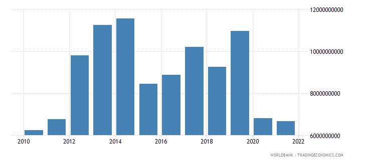 moldova net income from abroad current lcu wb data