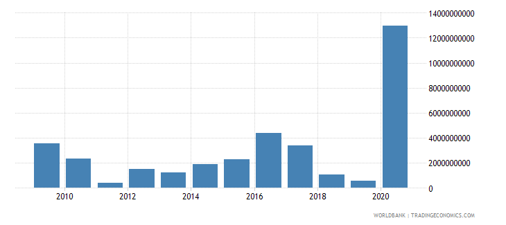 moldova net incurrence of liabilities total current lcu wb data