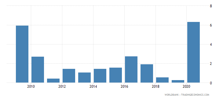 moldova net incurrence of liabilities total percent of gdp wb data