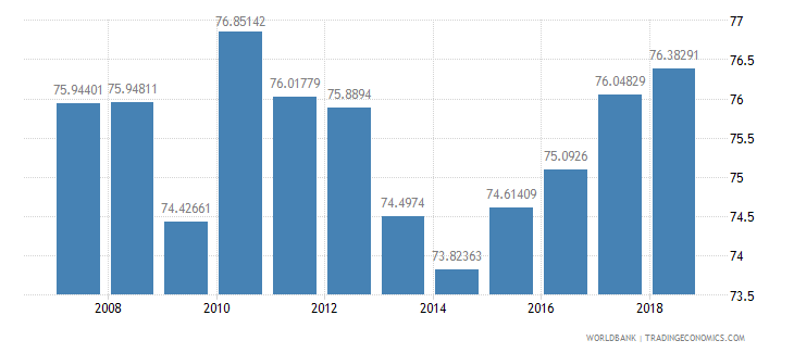 moldova net intake rate in grade 1 percent of official school age population wb data