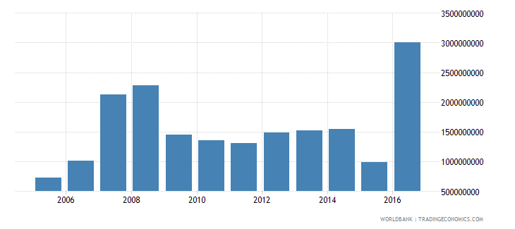 moldova net investment in nonfinancial assets current lcu wb data