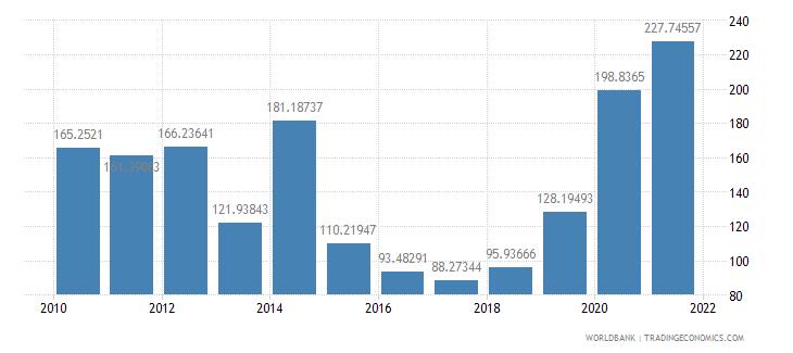moldova net oda received per capita us dollar wb data