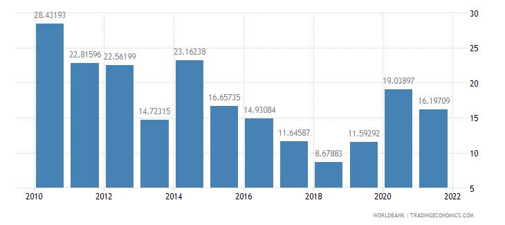 moldova net oda received percent of gross capital formation wb data