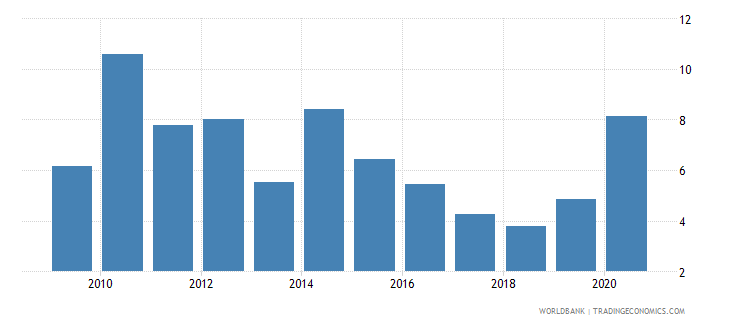 moldova net oda received percent of imports of goods and services wb data