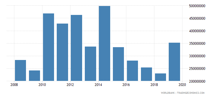 moldova net official development assistance and official aid received constant 2007 us dollar wb data