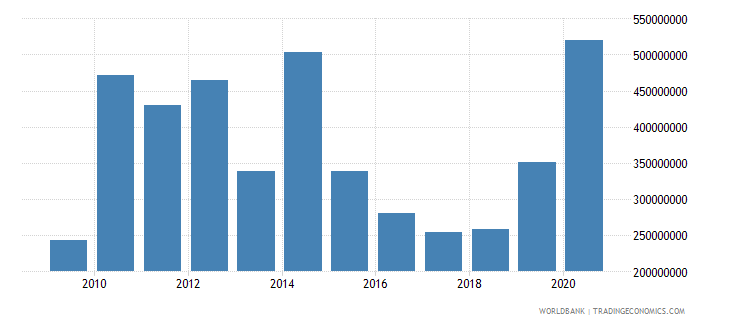 moldova net official development assistance received constant 2007 us dollar wb data