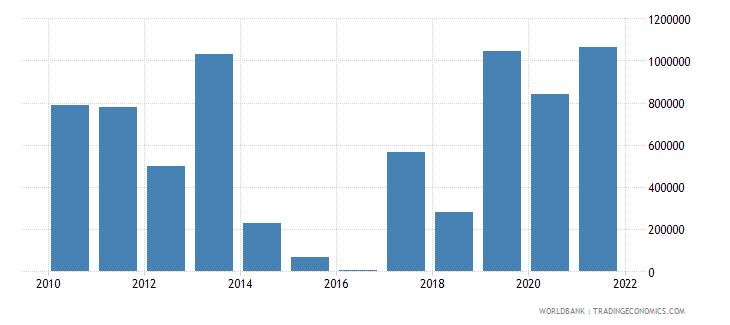 moldova net official flows from un agencies iaea us dollar wb data