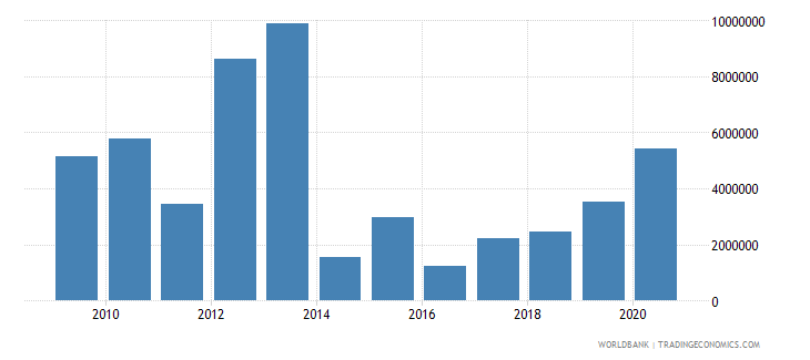 moldova net official flows from un agencies ifad us dollar wb data