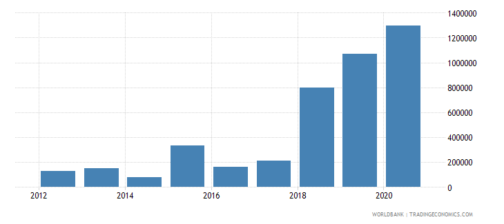 moldova net official flows from un agencies ilo current us$ wb data