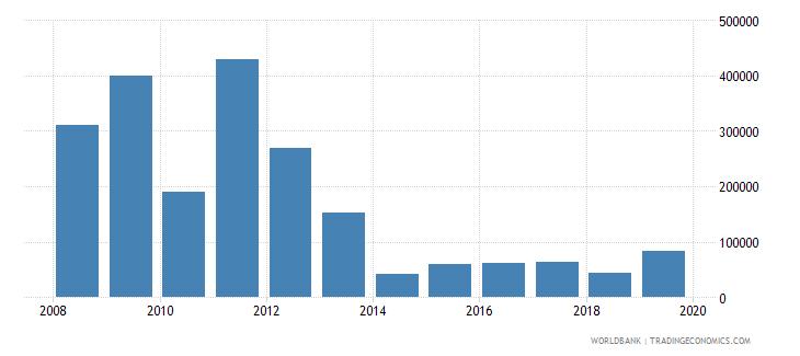 moldova net official flows from un agencies unaids us dollar wb data