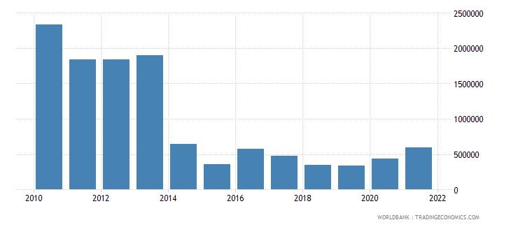 moldova net official flows from un agencies undp us dollar wb data
