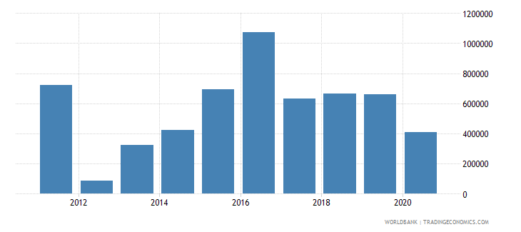 moldova net official flows from un agencies who current us$ wb data