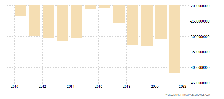 moldova net trade in goods bop us dollar wb data