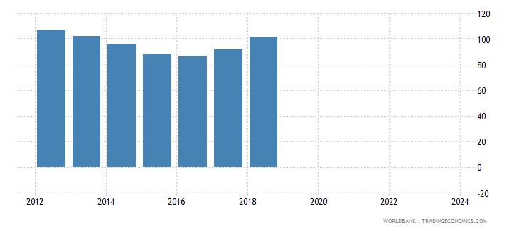 moldova nominal effecive exchange rate wb data