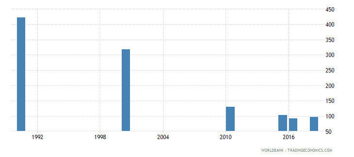 moldova number of deaths ages 5 14 years wb data