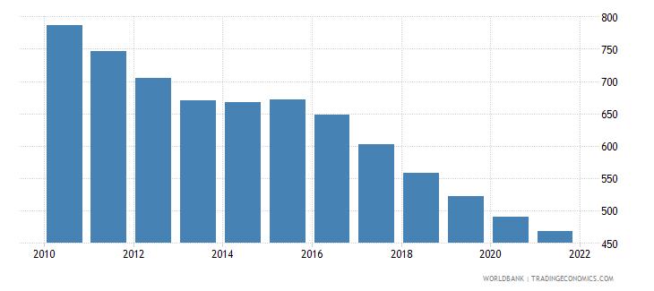 moldova number of infant deaths wb data