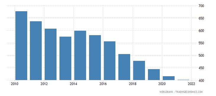 moldova number of neonatal deaths wb data