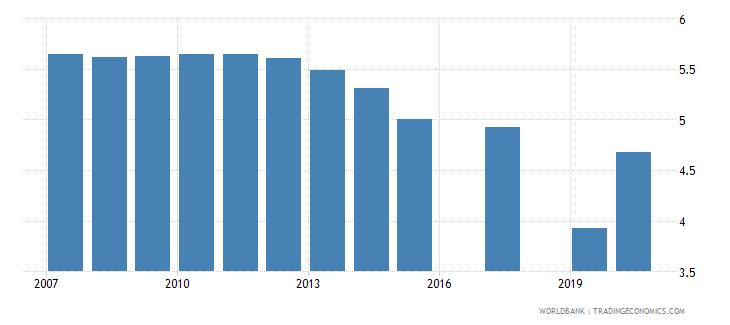 moldova nurses and midwives per 1 000 people wb data
