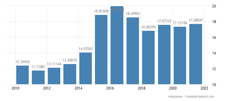 moldova official exchange rate lcu per us dollar period average wb data