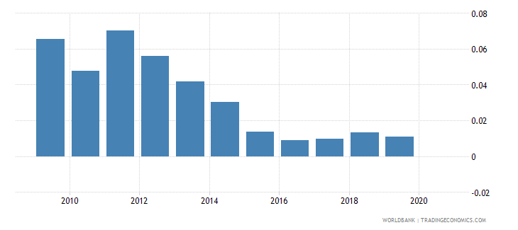 moldova oil rents percent of gdp wb data