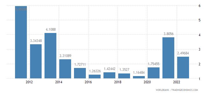 moldova ores and metals exports percent of merchandise exports wb data