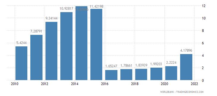 moldova other expense percent of expense wb data