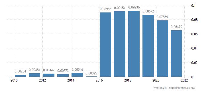 moldova other taxes percent of revenue wb data