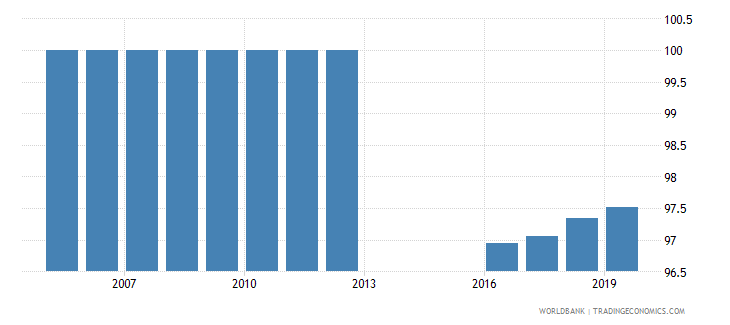 moldova percentage of teachers in pre primary education who are female percent wb data