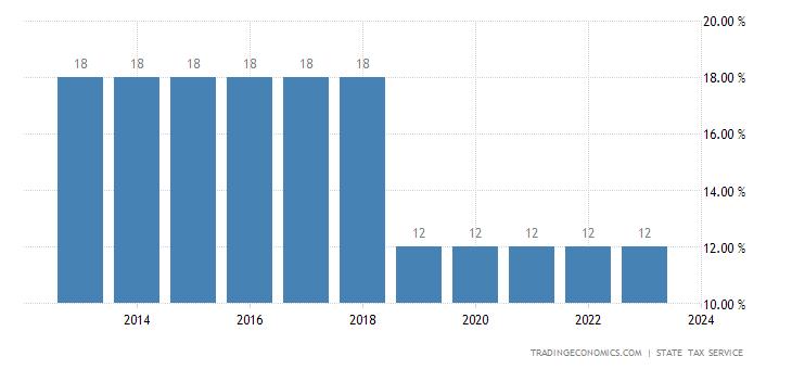 Moldova Personal Income Tax Rate