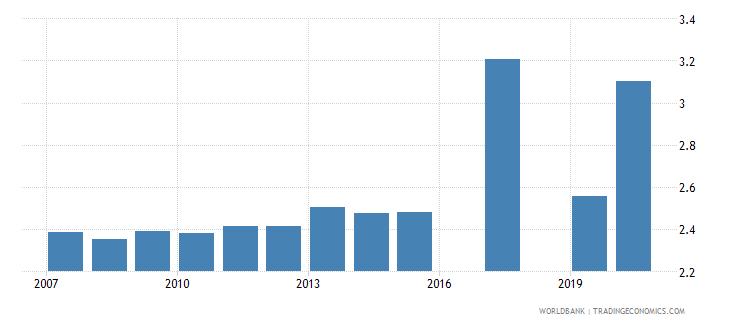 moldova physicians per 1 000 people wb data