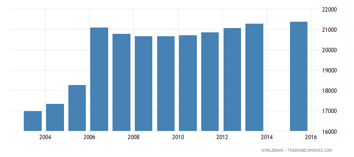 moldova population age 0 female wb data