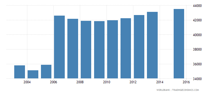 moldova population age 1 total wb data