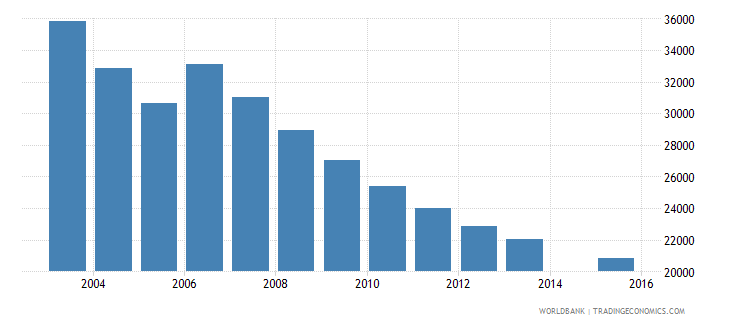 moldova population age 14 female wb data