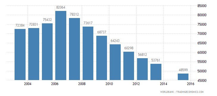 moldova population age 18 total wb data