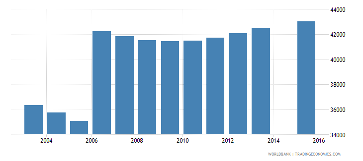 moldova population age 2 total wb data