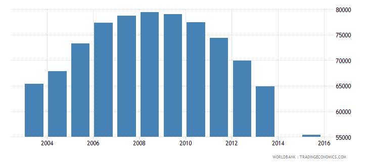 moldova population age 21 total wb data