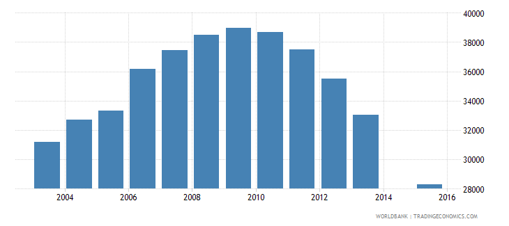 moldova population age 22 female wb data