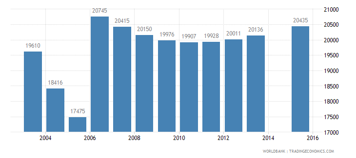 moldova population age 4 female wb data