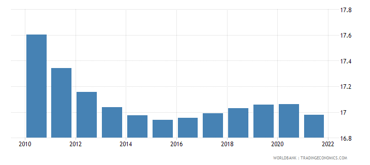 moldova population ages 0 14 male percent of total wb data