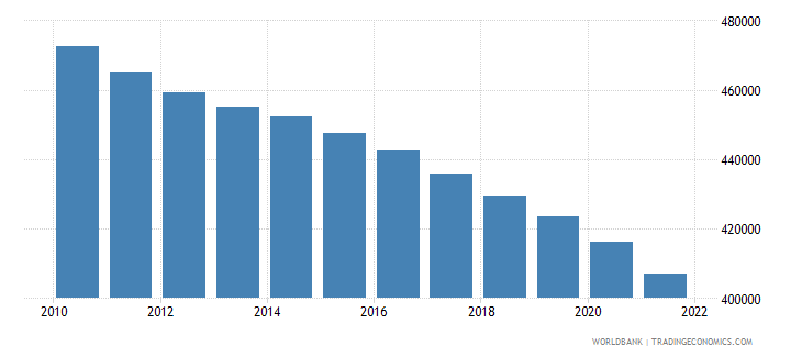 moldova population ages 0 14 total wb data