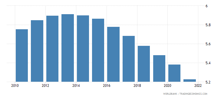 moldova population ages 0 4 male percent of male population wb data